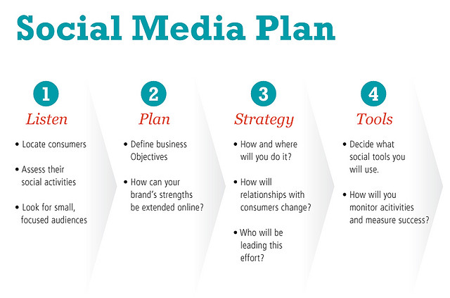 Define your goals for social media nancy n wilson for Plan social