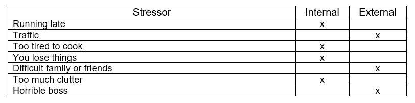 List of Stressors