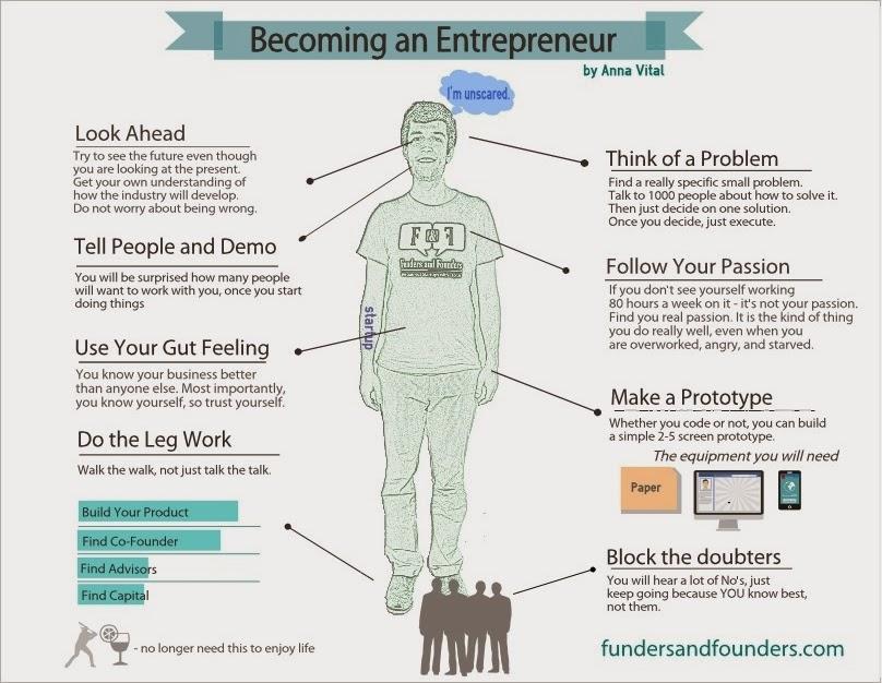 Infographic - Entreprenuer
