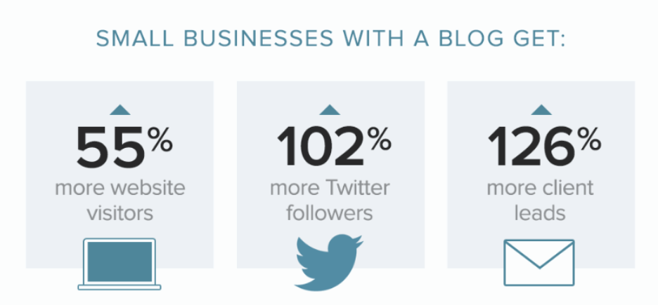 Small Business Marketing - Blog Stats